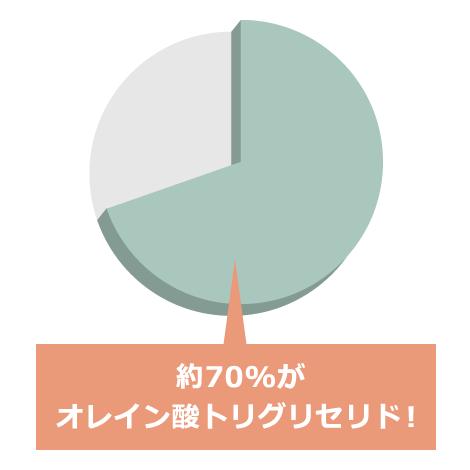 約70%がオレイン酸トリグリセリド!